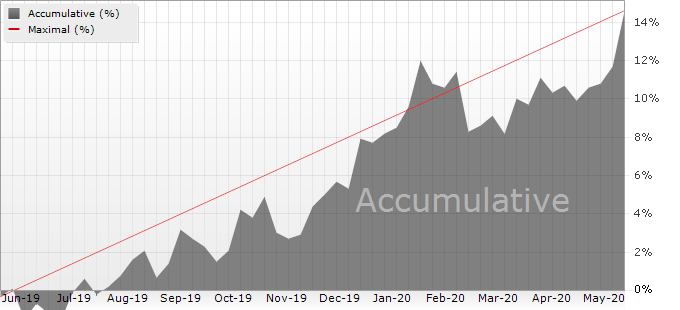 Accumulative profit during the last 12 months